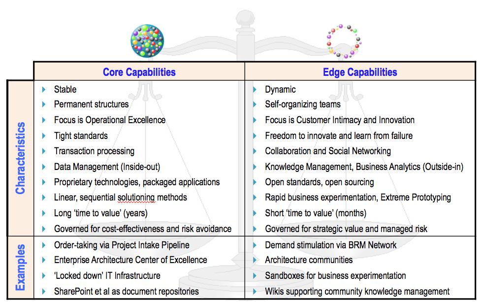 Core vs Edge Examples
